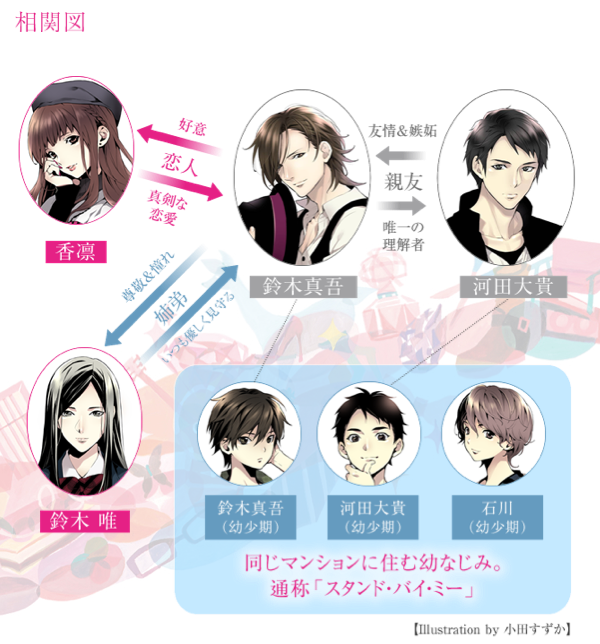 「ピンクとグレー」登場人物相関図