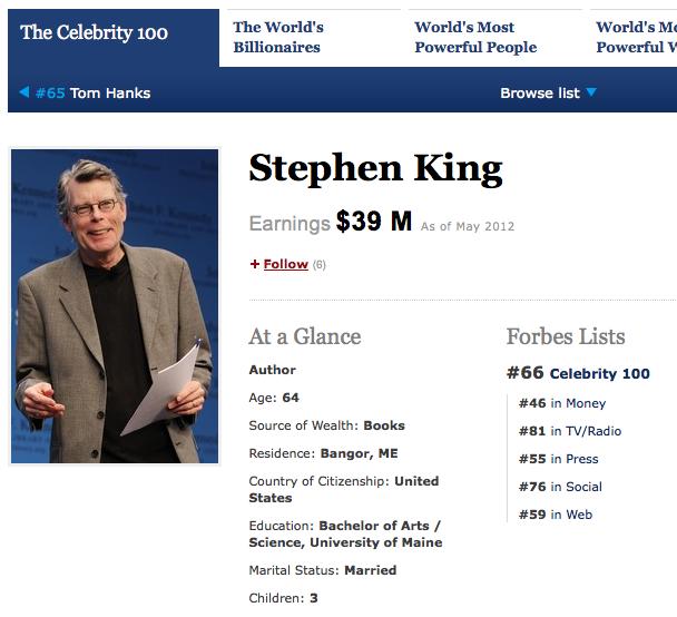 The World's Most Powerful Celebrities 第66位 スティーヴン・キング